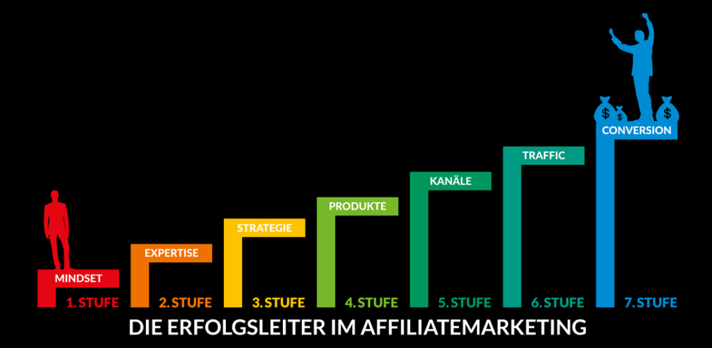 Affiliate Marketing Kurs